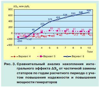 модернизация электрооборудования 3