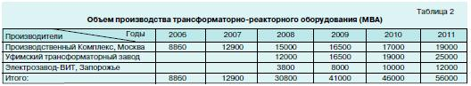 Возможностей предприятий России 3