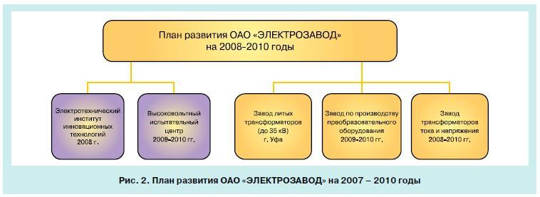 Возможностей предприятий России 5