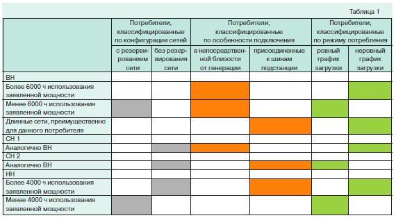 Дифференциация тарифов потребителей 1