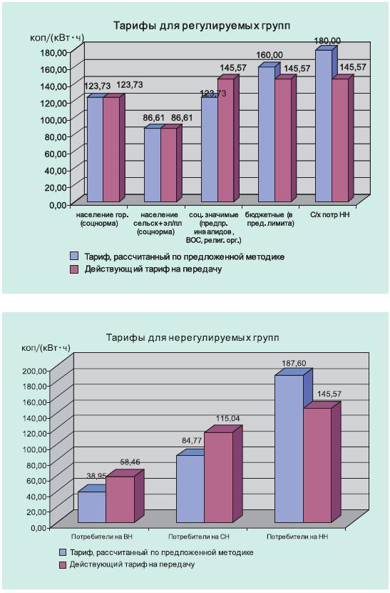Дифференциация тарифов потребителей 2