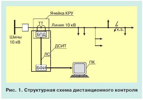 Контроль тока в распределительных линиях электропередачи 10 кв 1