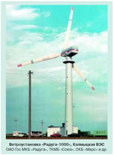 Развитие возобновляемой энергетики в России 2