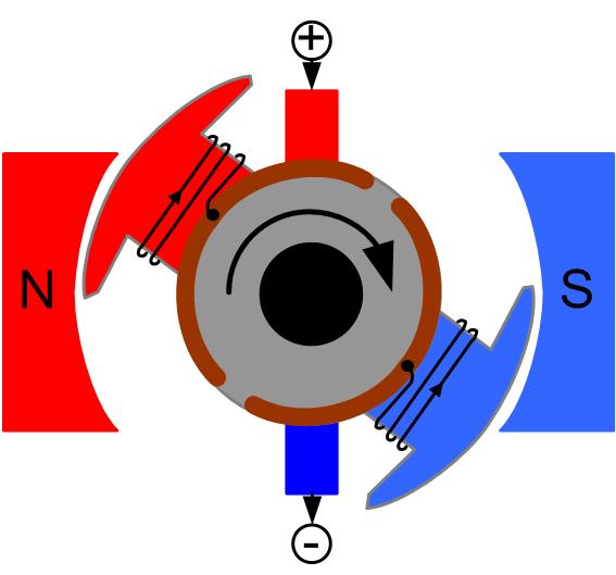Электрические машины постоянного тока виды и принцип их работы