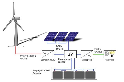Автономное электроснабжение загородного дома 2
