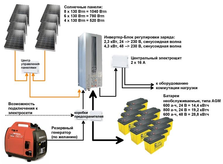 Автономное электроснабжение загородного дома 3