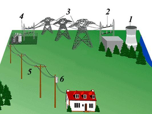 Преимущества переменного тока