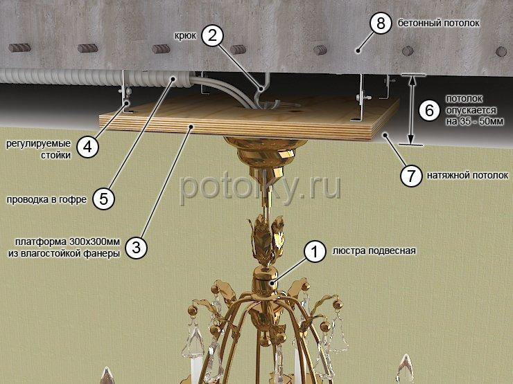 Как повесить люстру на натяжной потолок 1