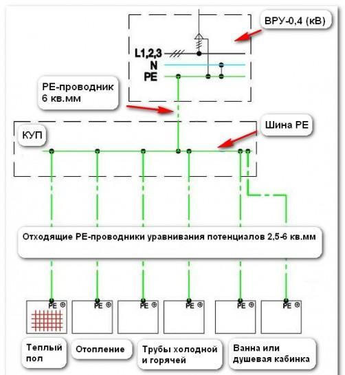 система уравнивания потенциалов 6-501x600