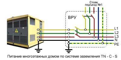 Система заземления TN-C-S 1