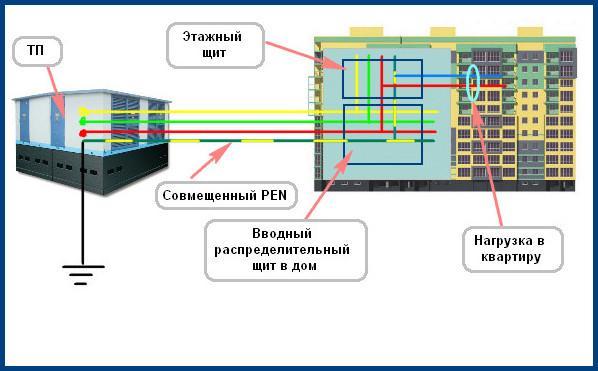 Система заземления TN-C 1