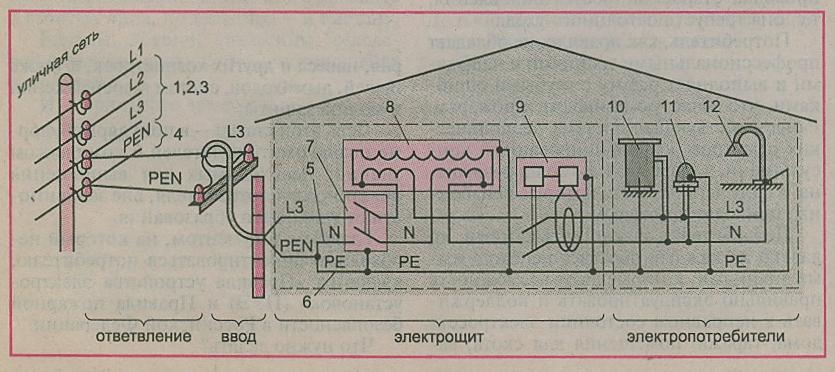 Нулевой рабочий проводник