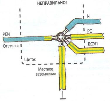 Нулевой защитный проводник 2