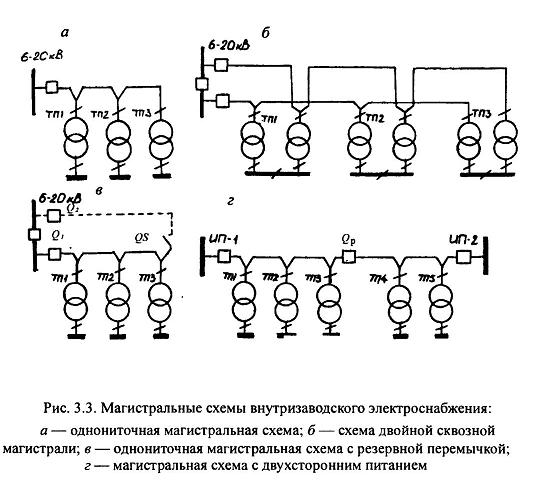 Особенности внутризаводского электроснабжения