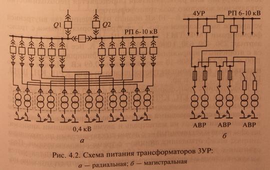 Цеховые подстанции системы электроснабжения