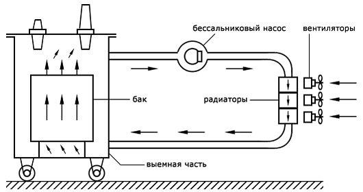 Системы охлаждения трансформаторов 1
