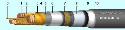 Силовые кабели с пропитанной бумажной изоляцией