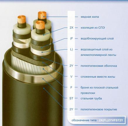 Силовые кабели с изоляцией из сшитого полиэтилена