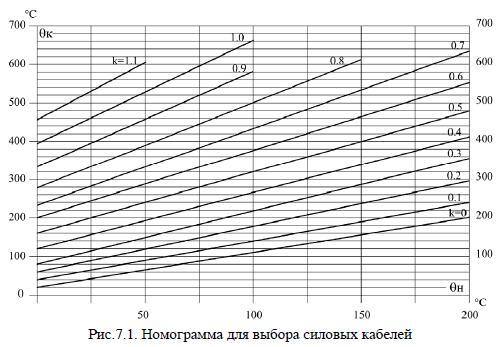 номограмма выбора силовых кабелей