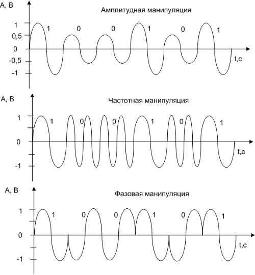 Виды модуляции сигналов 2