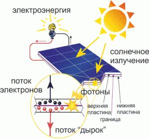 Принцип работы солнечной батареи 1