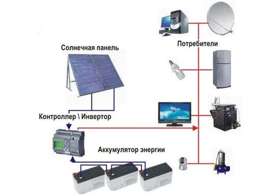 Принцип работы солнечной батареи 2