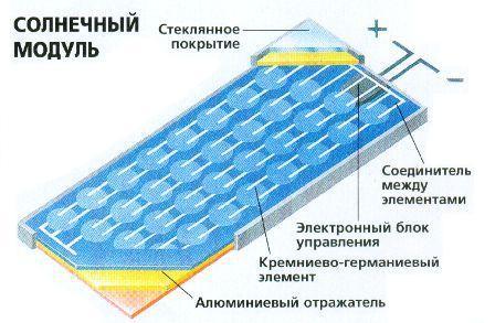 Принцип работы солнечной батареи 3