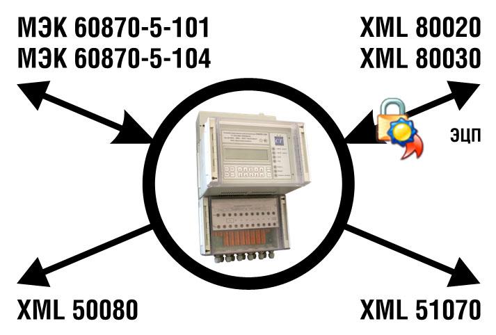 Контроллеры СИКОН С50 2