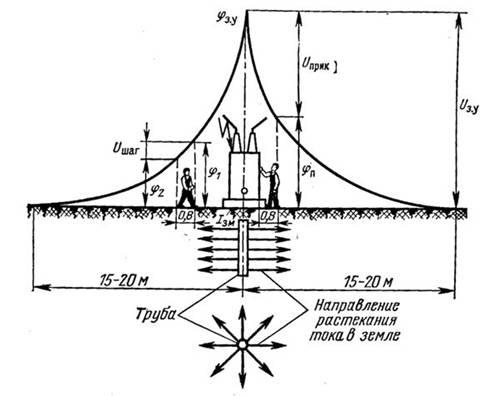 Определение сопротивления естественных заземлителей растеканию тока 3