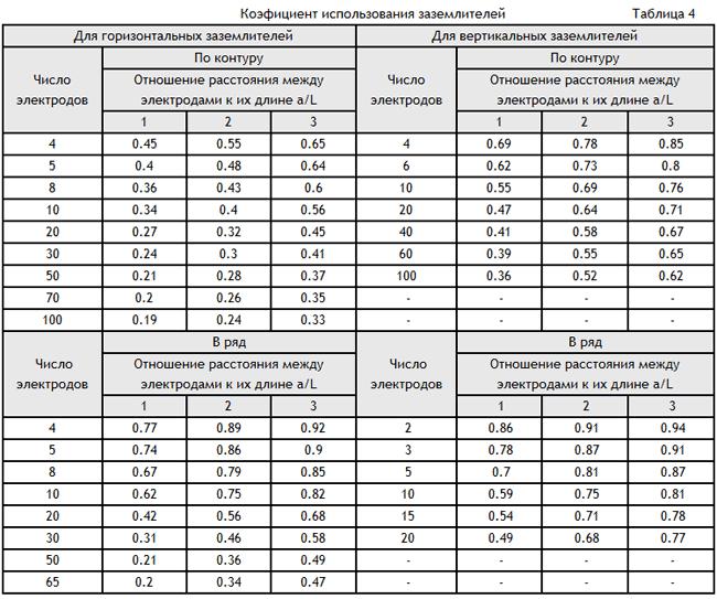 таблицах значения сопротивления растеканию тока 4