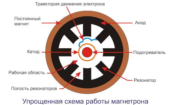 Принцип работы и устройство магнетрона 1