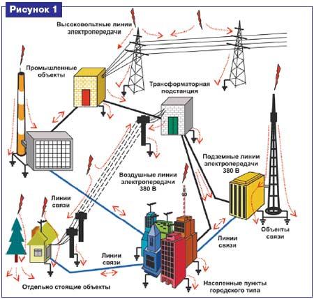 Защита электроустановок от ударов молнии 1