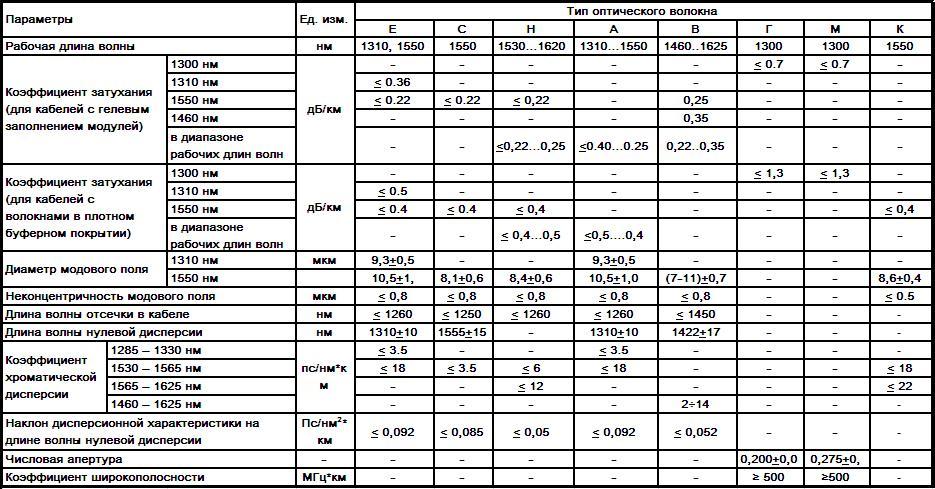 ВОЛС. Основные характеристики и сферы применения 1