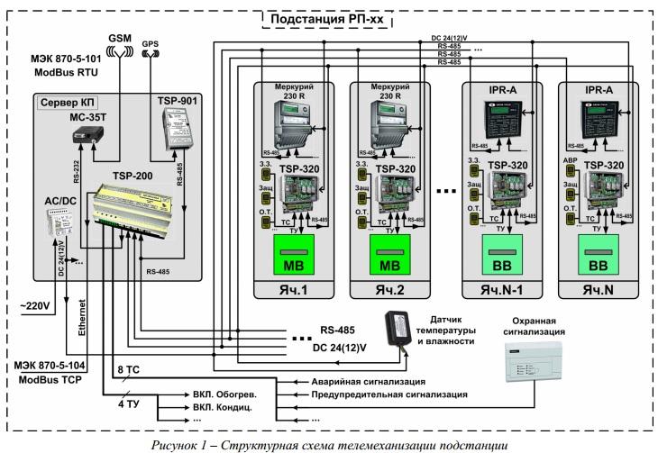 Телемеханизация подстанций. Назначение и применение