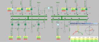 Телемеханизация подстанций. Назначение и применение 2