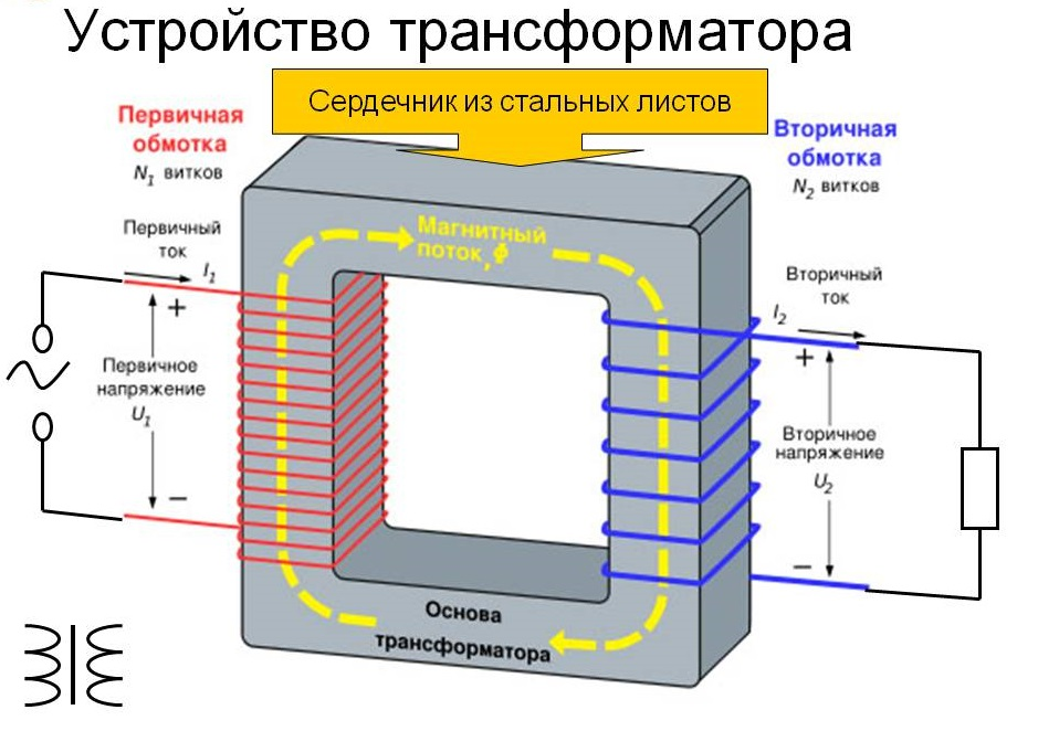 сердечник трансформатора