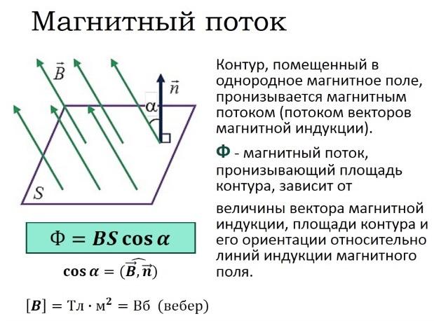 Магнитная индукция. Определение и описание явления.
