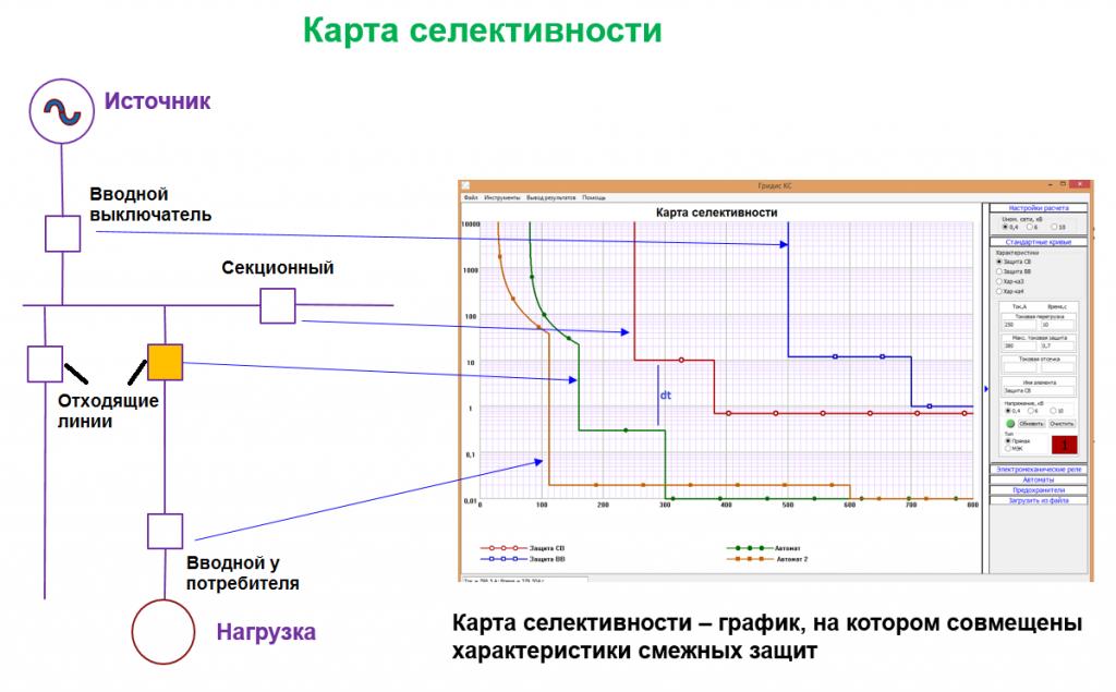Карта селективности РЗА: назначение, как строиться, принцип