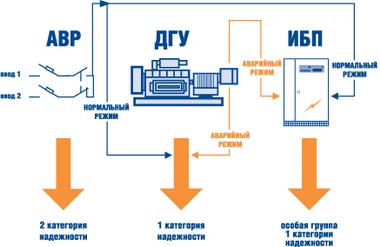 Категория электроснабжения для элеваторов как рассчитать диаметр сопла элеватора отопления