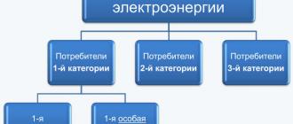 Категории электроснабжения 2