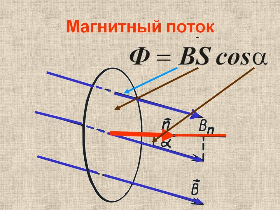 Магнитная индукция 2
