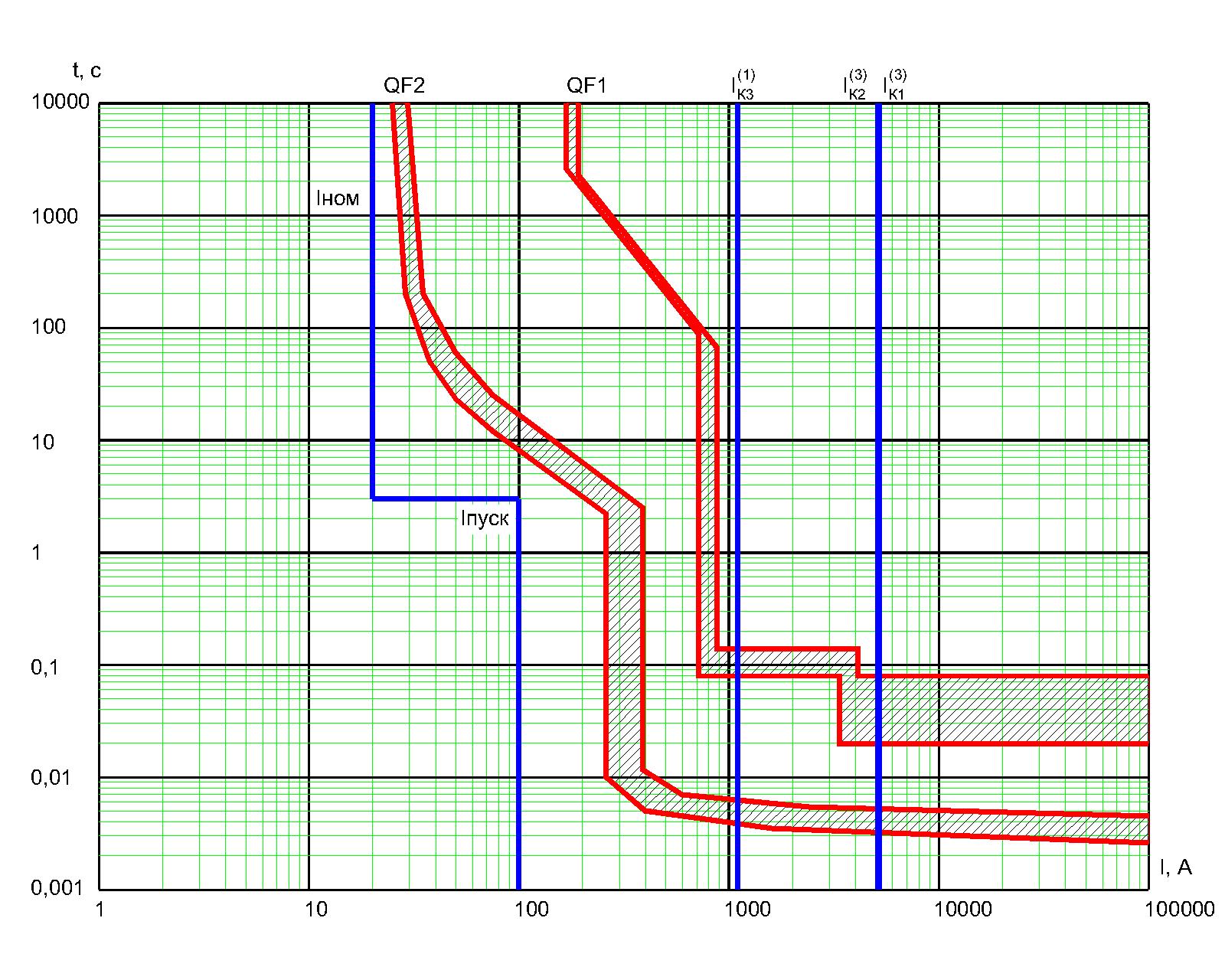 Карта селективности РЗА 2