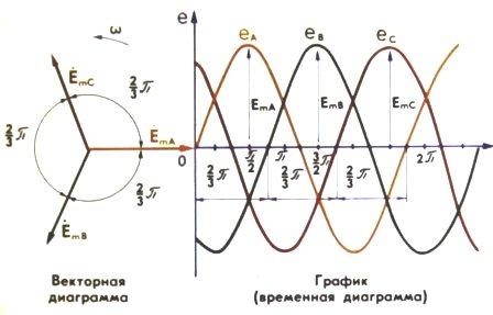Векторная диаграмма токов и напряжений 1
