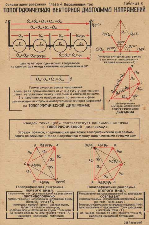 Векторная диаграмма токов и напряжений 3