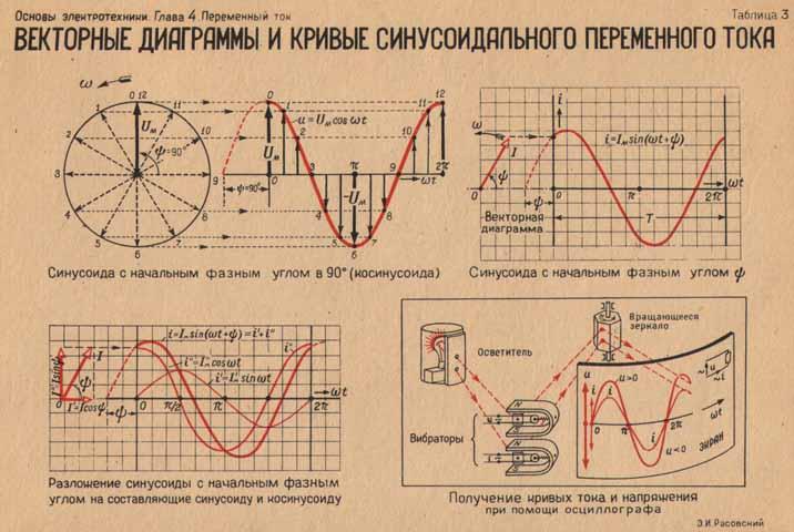 Векторная диаграмма токов и напряжений 4