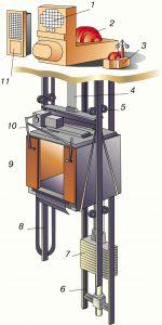 Оборудование лифтов: из чего состоит и как работает