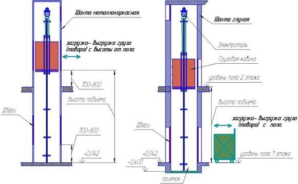 Электрооборудование лифтов 3