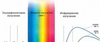 Ультрафиолетовое излучение 1