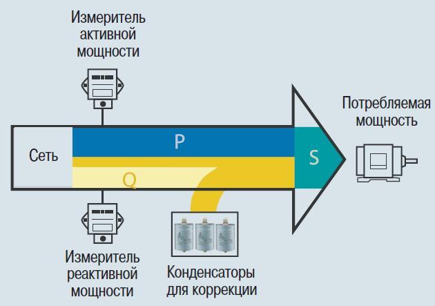 Компенсация реактивной мощности 2