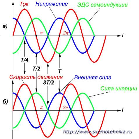 Индуктивность в цепи переменного тока 3
